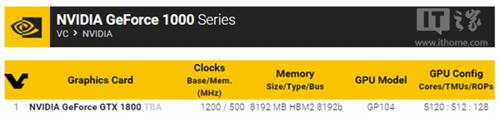 NVIDIA全新GTX1800曝光:GP104配HBM2